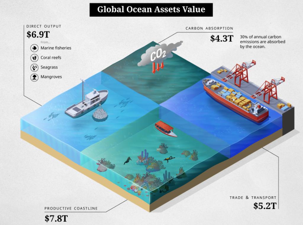 ocean-assets