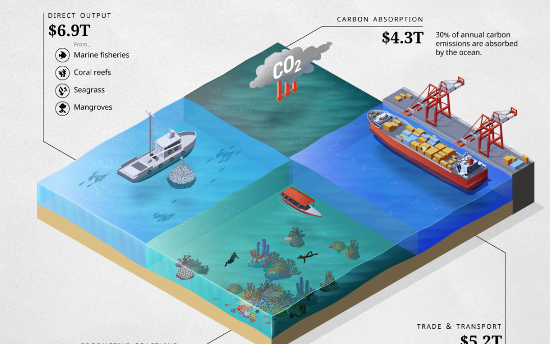 Visualizing the Human Impact on the Ocean Economy